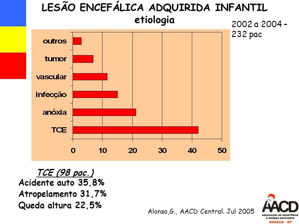 LESÃO ENCEFÁLICA ADQUIRIDA INFANTIL etiologia