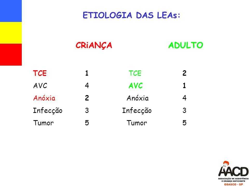 ETIOLOGIA DAS LEAs: CRiANÇA ADULTO TCE 1 TCE 2 AVC 4 AVC 1