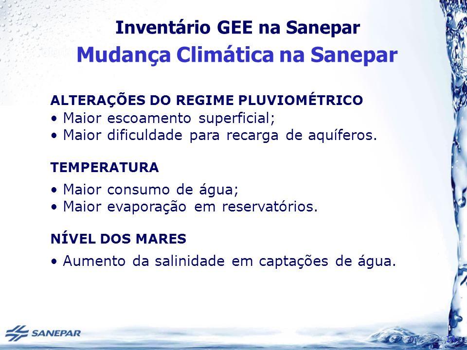 Mudança Climática na Sanepar