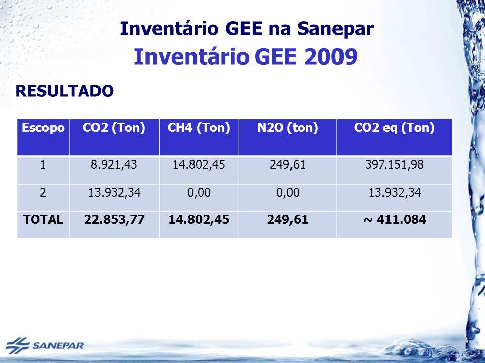 Inventário GEE 2009 RESULTADO Escopo CO2 (Ton) CH4 (Ton) N2O (ton)