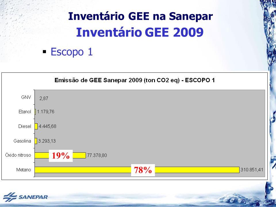 Inventário GEE 2009 Escopo 1 19% 78%