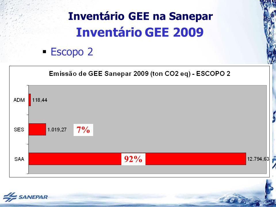 Inventário GEE 2009 Escopo 2 7% 92%