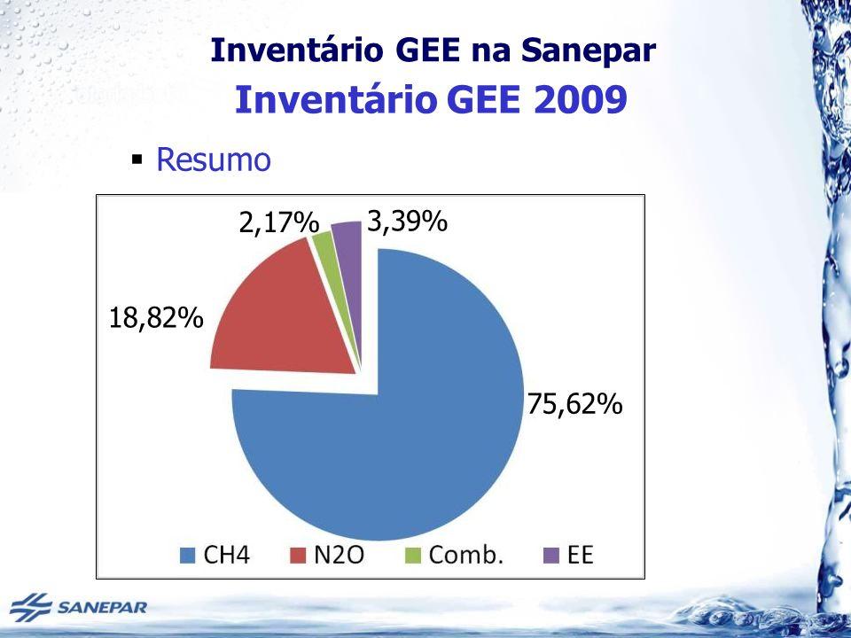 Inventário GEE 2009 Resumo 2,17% 3,39% 18,82% 75,62%