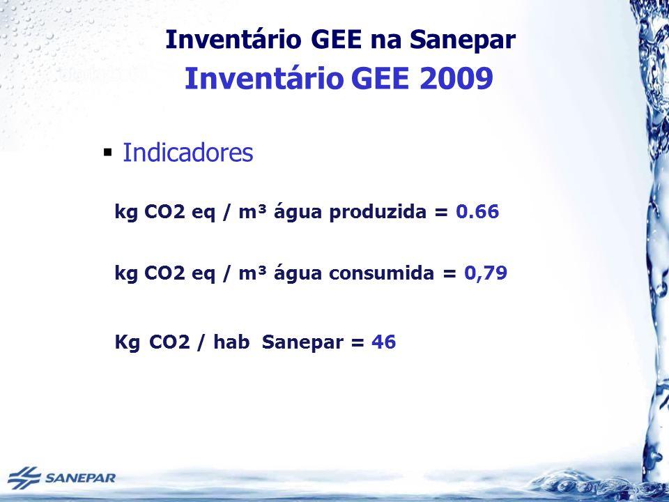 kg CO2 eq / m³ água produzida = 0.66
