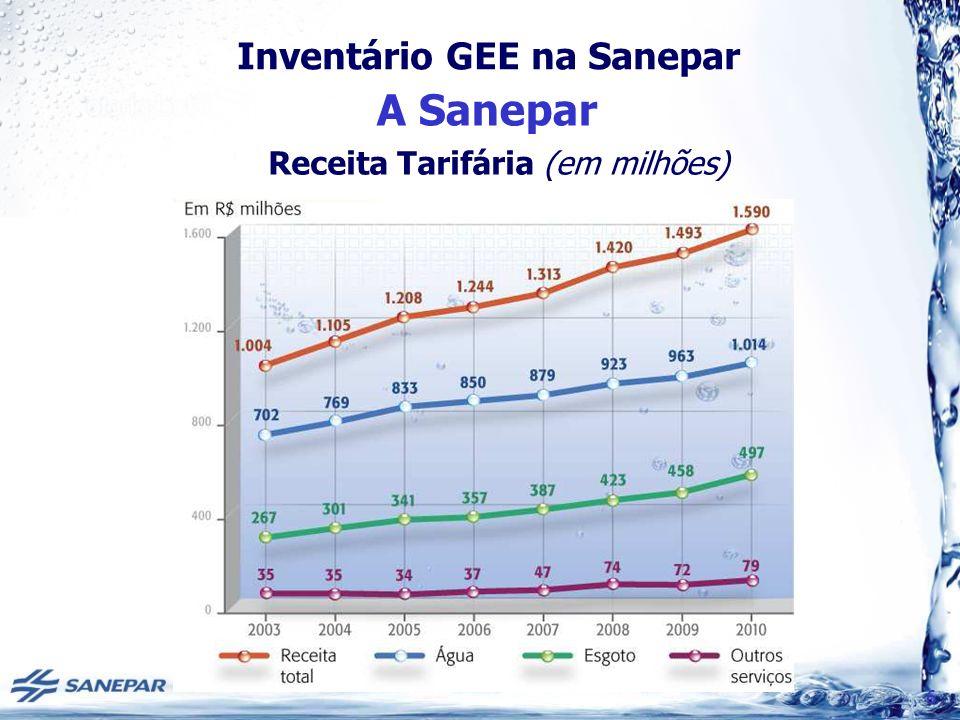 A Sanepar Receita Tarifária (em milhões) 6