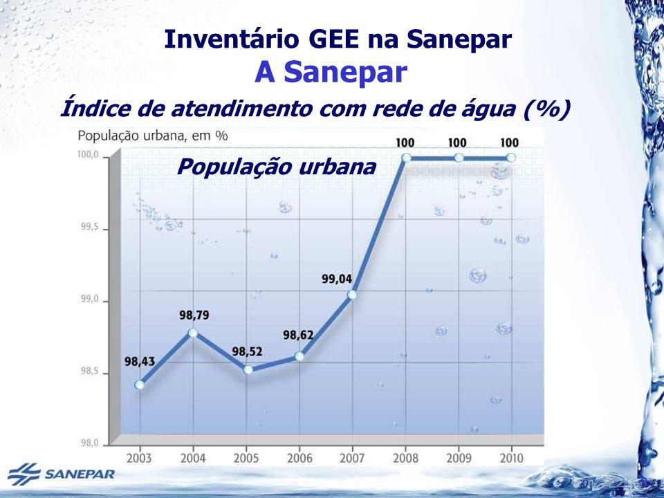 Índice de atendimento com rede de água (%)