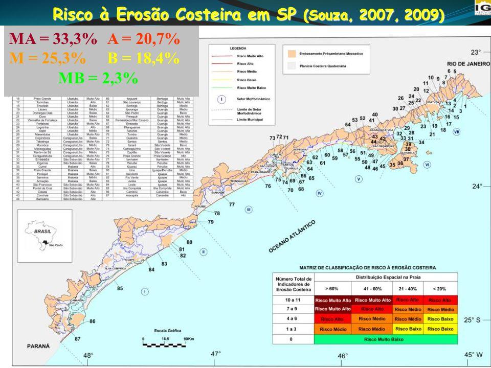 Risco à Erosão Costeira em SP (Souza, 2007, 2009)