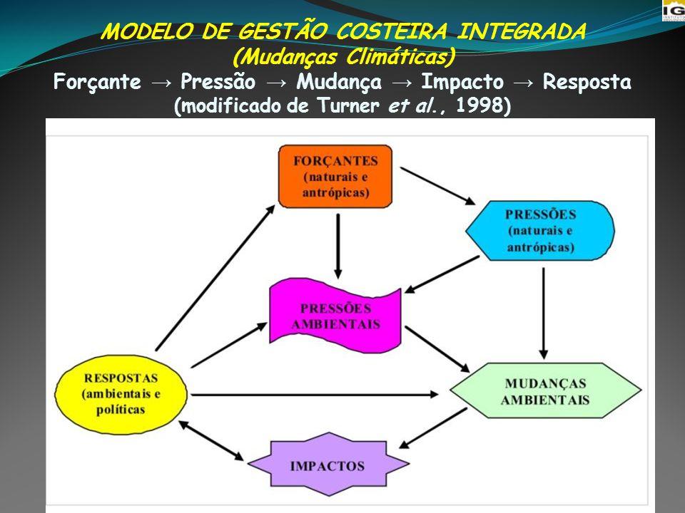 MODELO DE GESTÃO COSTEIRA INTEGRADA (Mudanças Climáticas) Forçante → Pressão → Mudança → Impacto → Resposta (modificado de Turner et al., 1998)