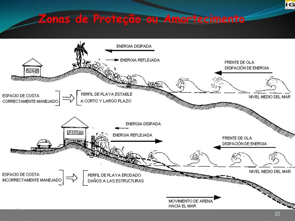 Zonas de Proteção ou Amortecimento