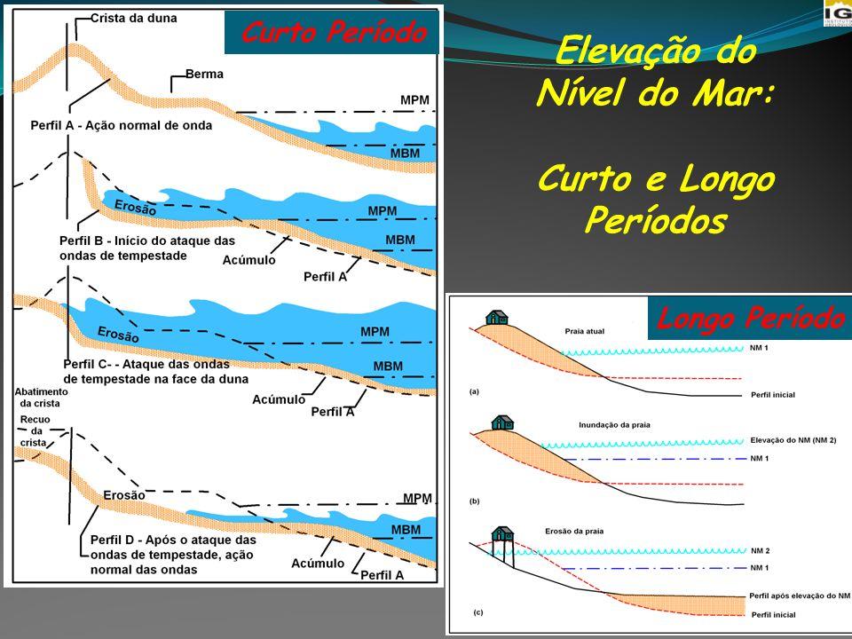 Elevação do Nível do Mar: