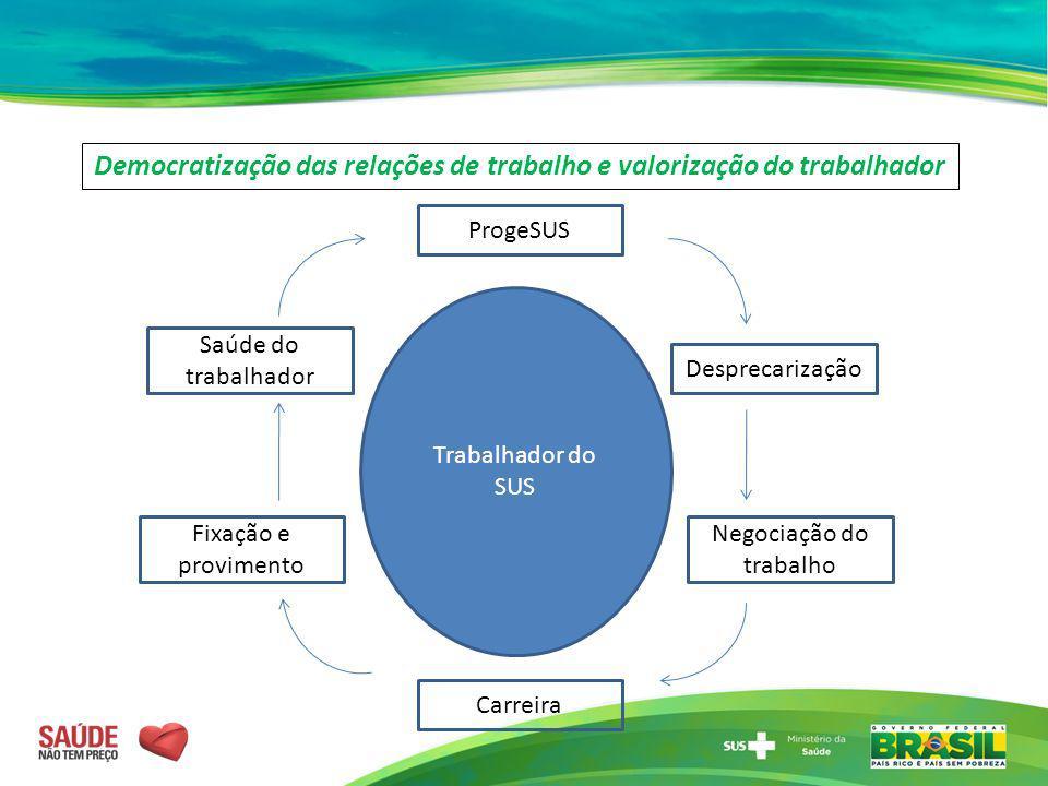 Democratização das relações de trabalho e valorização do trabalhador