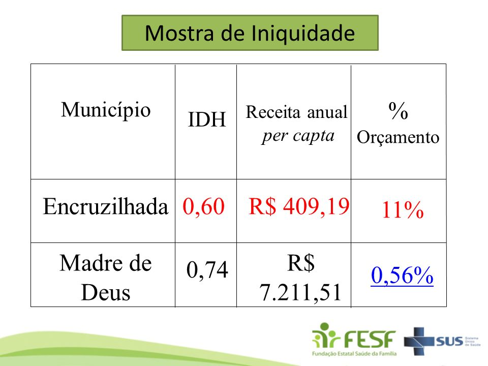 Mostra de Iniquidade % Orçamento Encruzilhada 0,60 R$ 409,19 11%