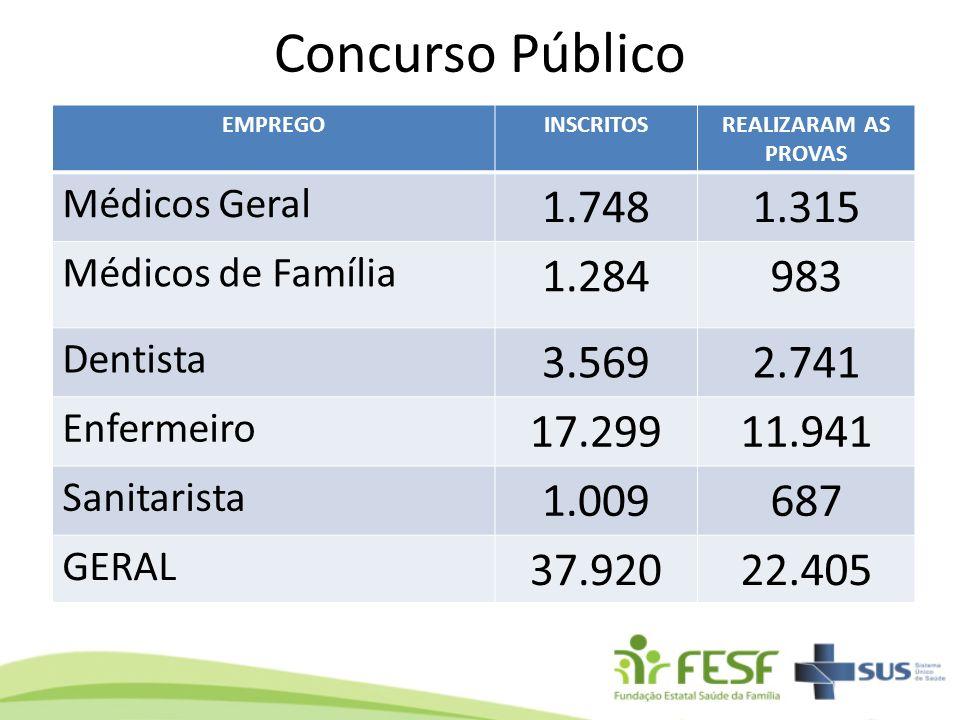 Concurso Público EMPREGO. INSCRITOS. REALIZARAM AS PROVAS. Médicos Geral. 1.748. 1.315. Médicos de Família.