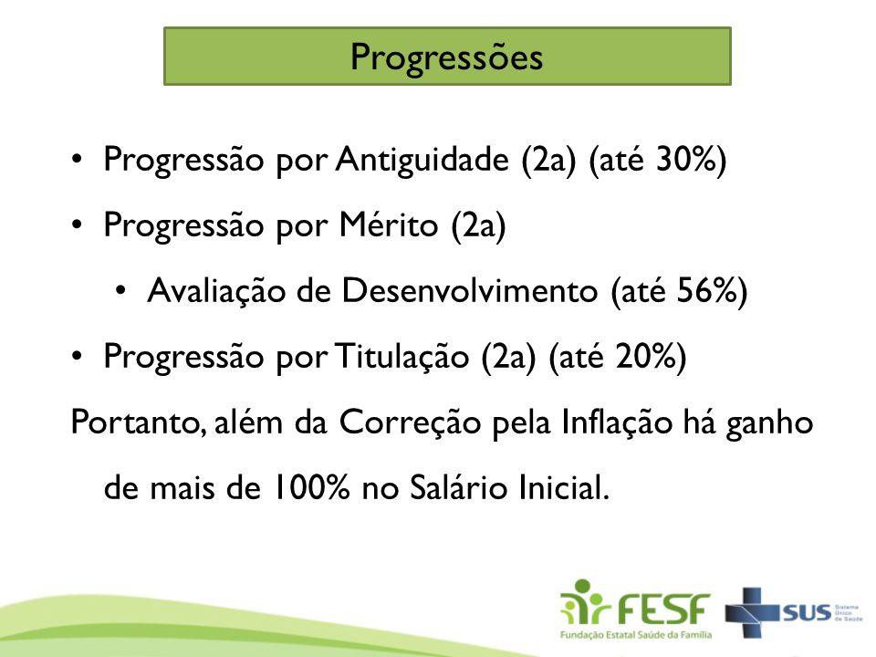 Progressões Progressão por Antiguidade (2a) (até 30%)