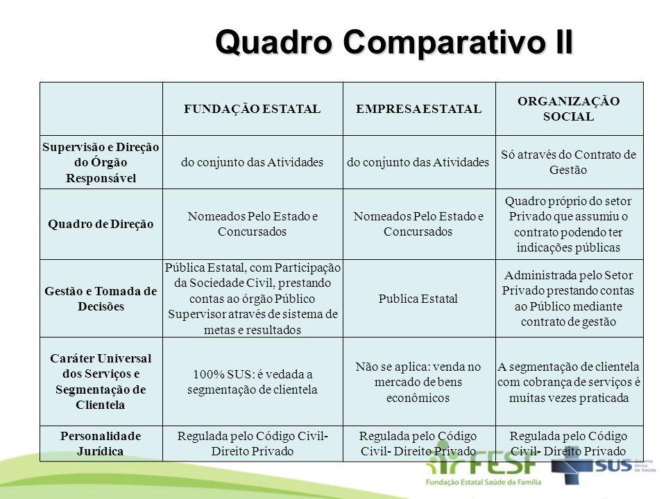 Quadro Comparativo II FUNDAÇÃO ESTATAL EMPRESA ESTATAL