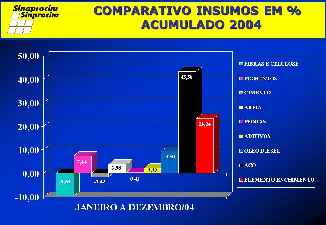 COMPARATIVO INSUMOS EM % ACUMULADO 2004