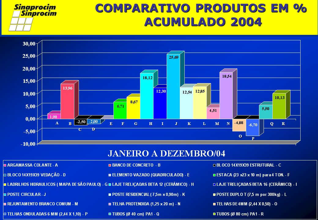 COMPARATIVO PRODUTOS EM % ACUMULADO 2004