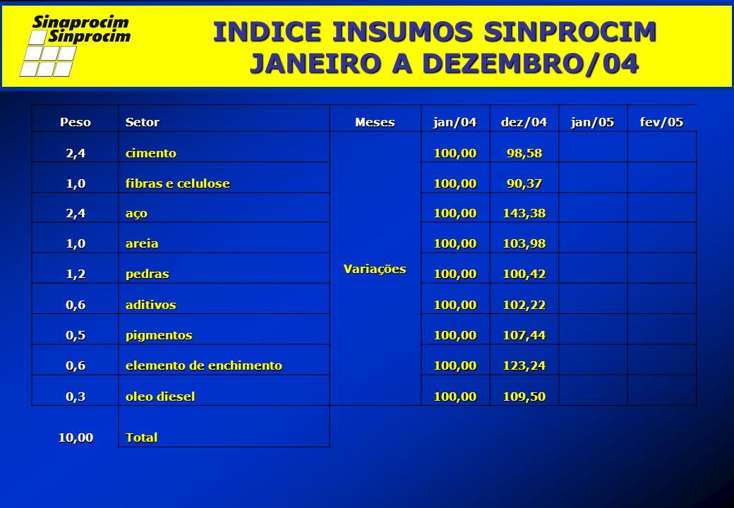 INDICE INSUMOS SINPROCIM JANEIRO A DEZEMBRO/04