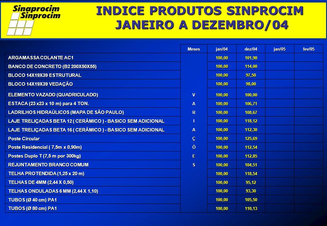 INDICE PRODUTOS SINPROCIM JANEIRO A DEZEMBRO/04