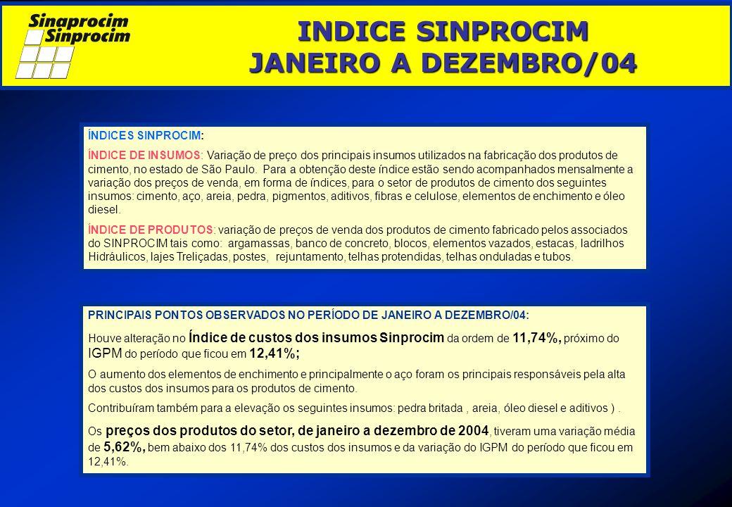 INDICE SINPROCIM JANEIRO A DEZEMBRO/04
