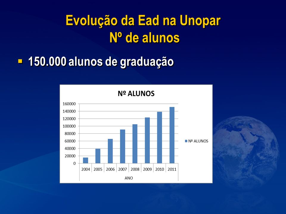 Evolução da Ead na Unopar Nº de alunos