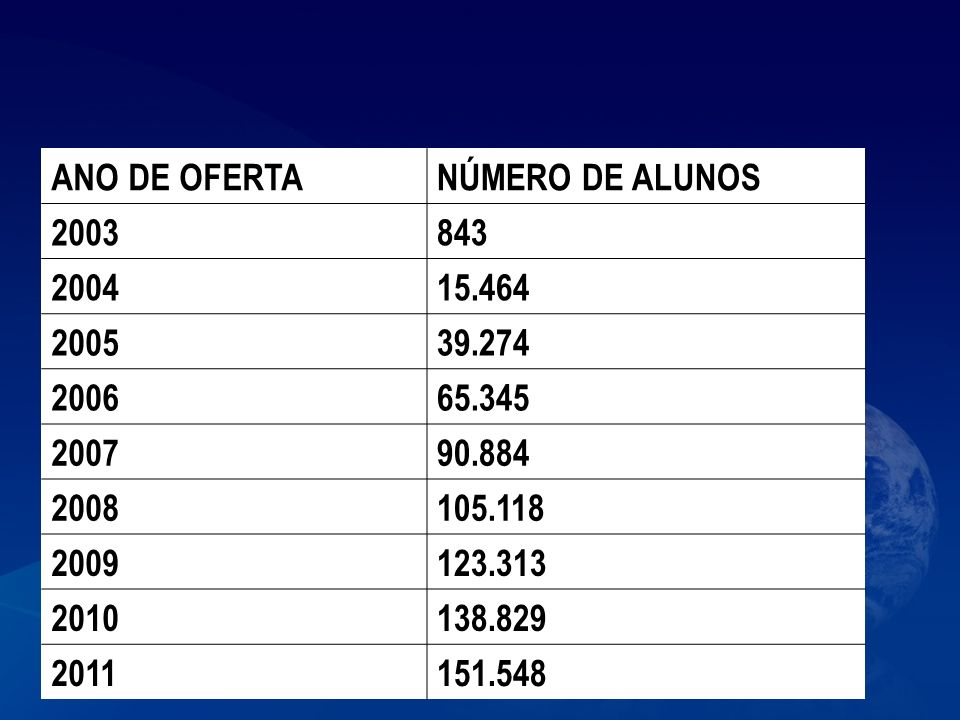 ANO DE OFERTA NÚMERO DE ALUNOS. 2003. 843. 2004. 15.464. 2005. 39.274. 2006. 65.345. 2007.