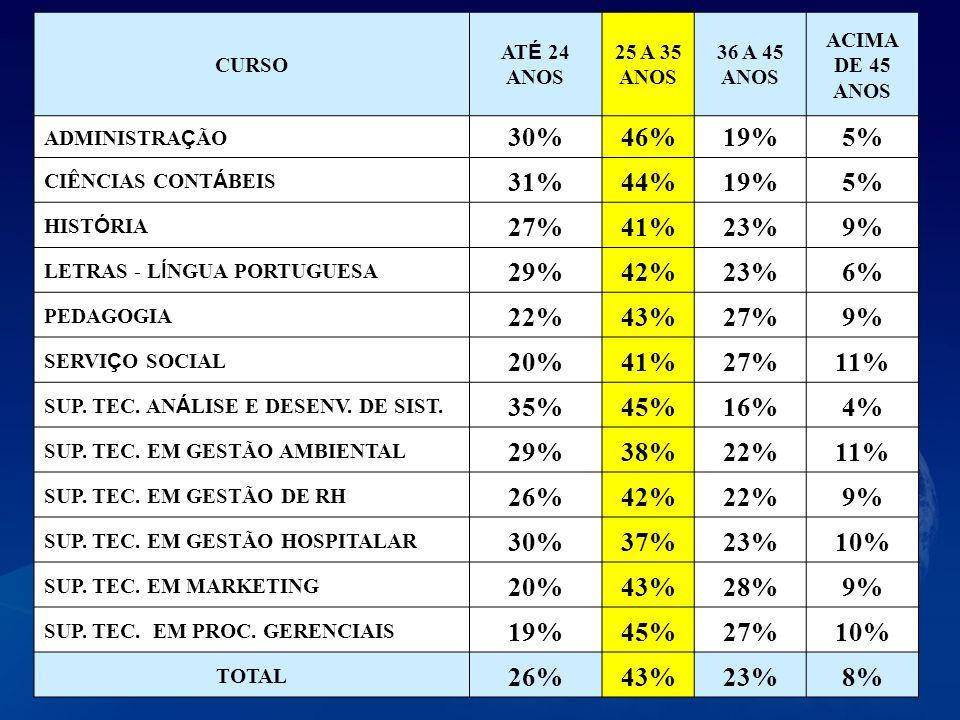 CURSO ATÉ 24 ANOS. 25 A 35 ANOS. 36 A 45 ANOS. ACIMA DE 45 ANOS. ADMINISTRAÇÃO. 30% 46% 19% 5%