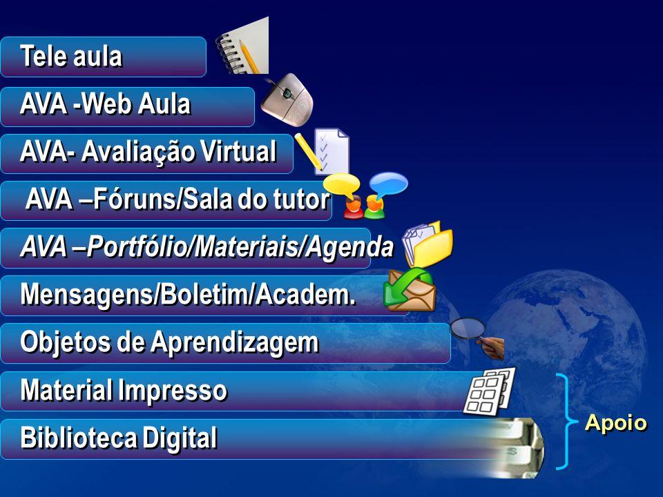 AVA- Avaliação Virtual AVA –Fóruns/Sala do tutor