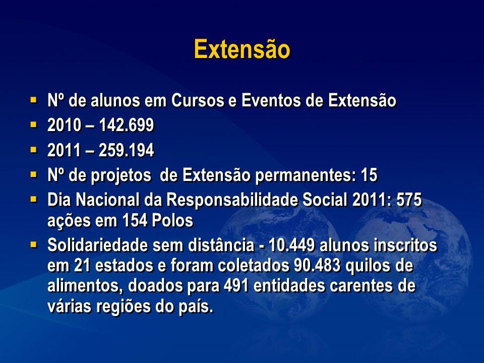 Extensão Nº de alunos em Cursos e Eventos de Extensão 2010 – 142.699
