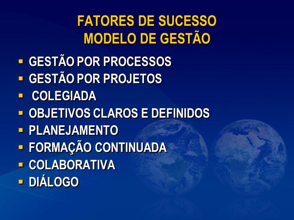 FATORES DE SUCESSO MODELO DE GESTÃO
