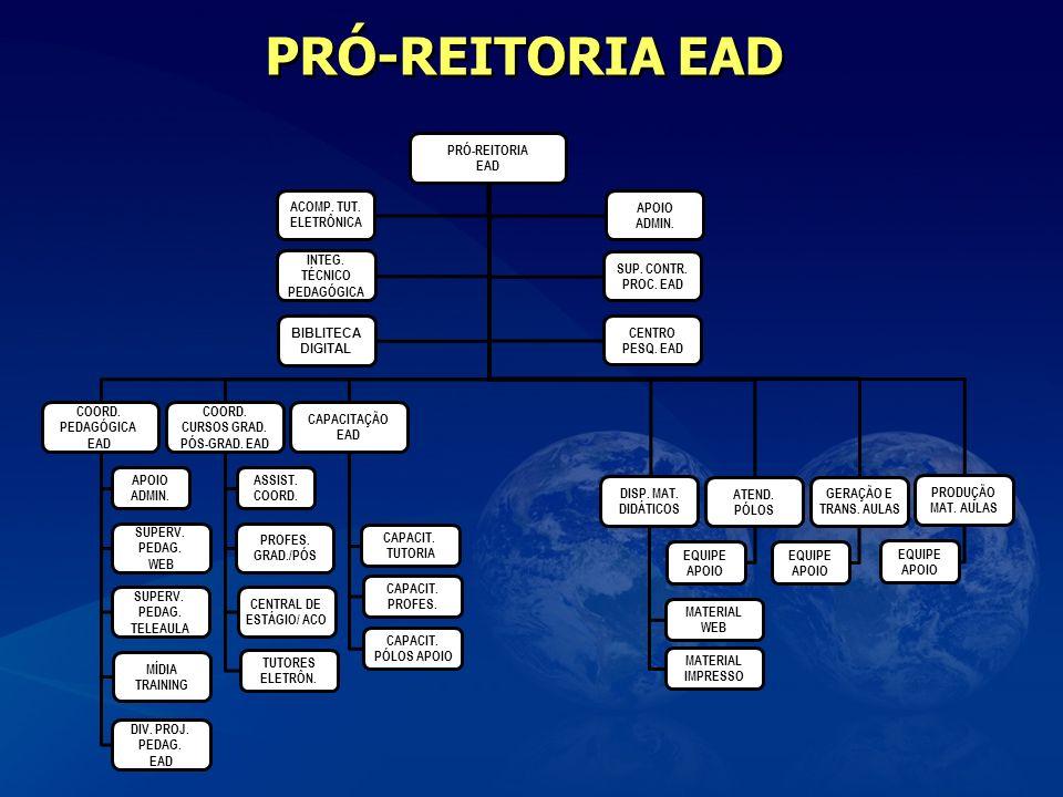 PRÓ-REITORIA EAD EQUIPE APOIO PRÓ-REITORIA EAD ADMIN. INTEG. TÉCNICO