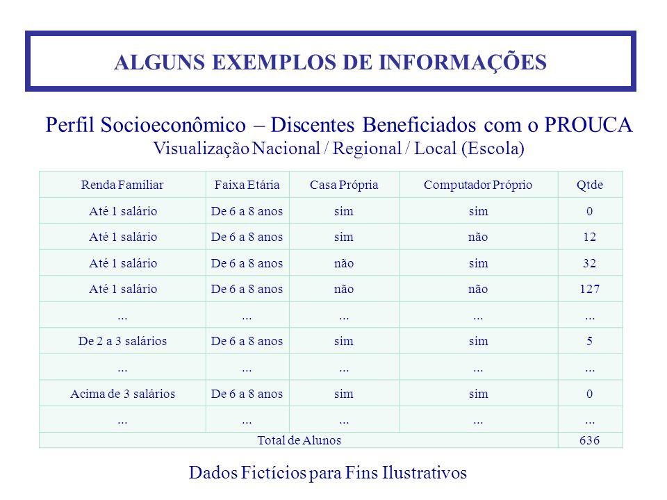 ALGUNS EXEMPLOS DE INFORMAÇÕES