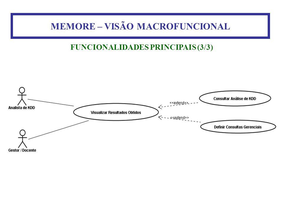 MEMORE – VISÃO MACROFUNCIONAL FUNCIONALIDADES PRINCIPAIS (3/3)