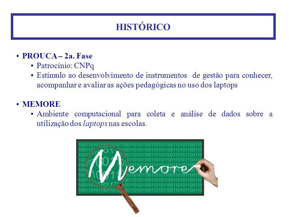HISTÓRICO PROUCA – 2a. Fase Patrocínio: CNPq