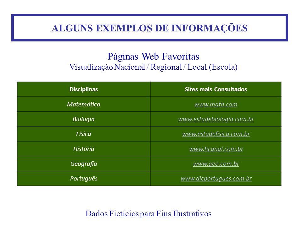 ALGUNS EXEMPLOS DE INFORMAÇÕES Sites mais Consultados