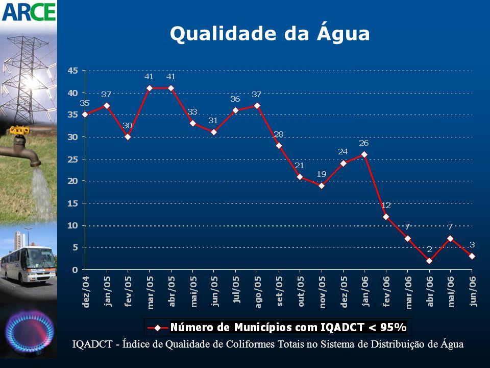 Qualidade da Água IQADCT - Índice de Qualidade de Coliformes Totais no Sistema de Distribuição de Água.