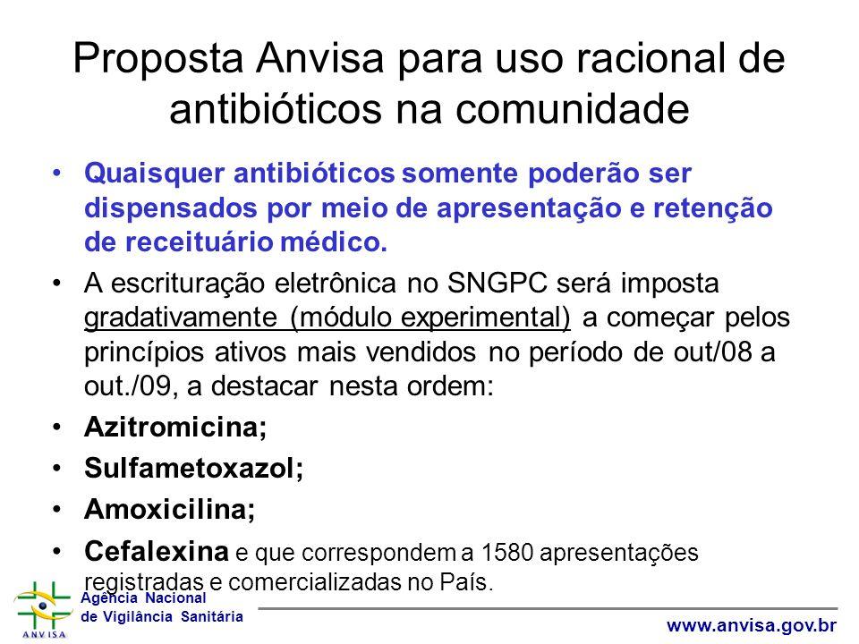 Proposta Anvisa para uso racional de antibióticos na comunidade