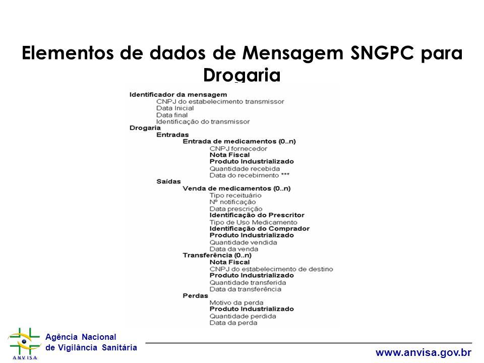 Elementos de dados de Mensagem SNGPC para Drogaria