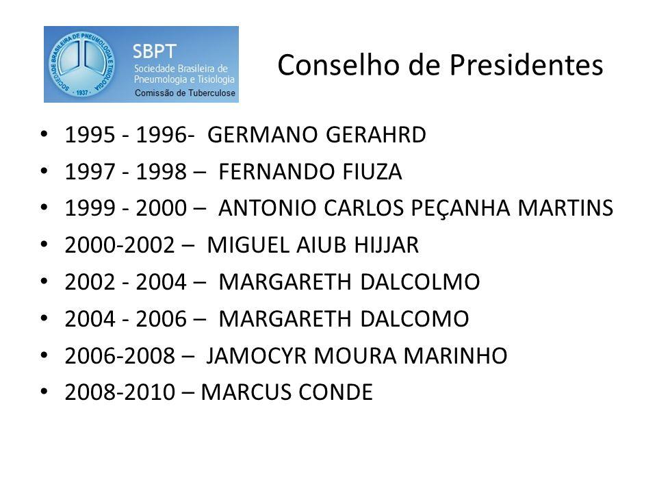 Conselho de Presidentes