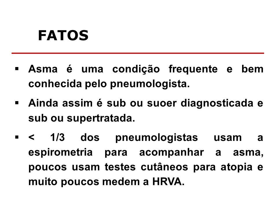 FATOS Asma é uma condição frequente e bem conhecida pelo pneumologista. Ainda assim é sub ou suoer diagnosticada e sub ou supertratada.