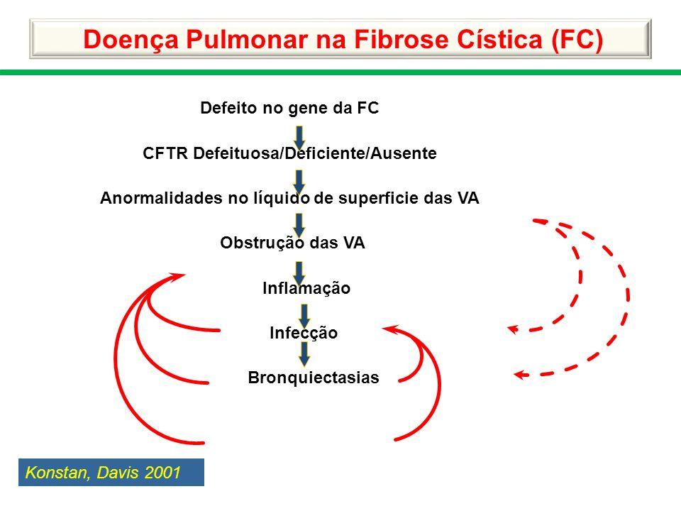Doença Pulmonar na Fibrose Cística (FC)