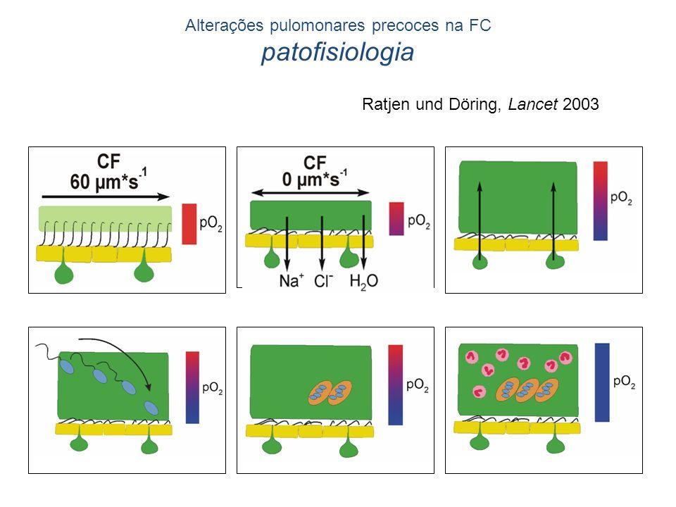 Alterações pulomonares precoces na FC patofisiologia