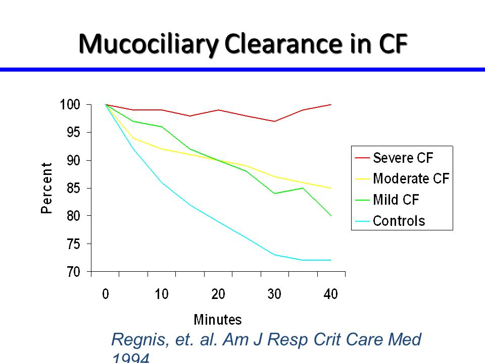 Mucociliary Clearance in CF