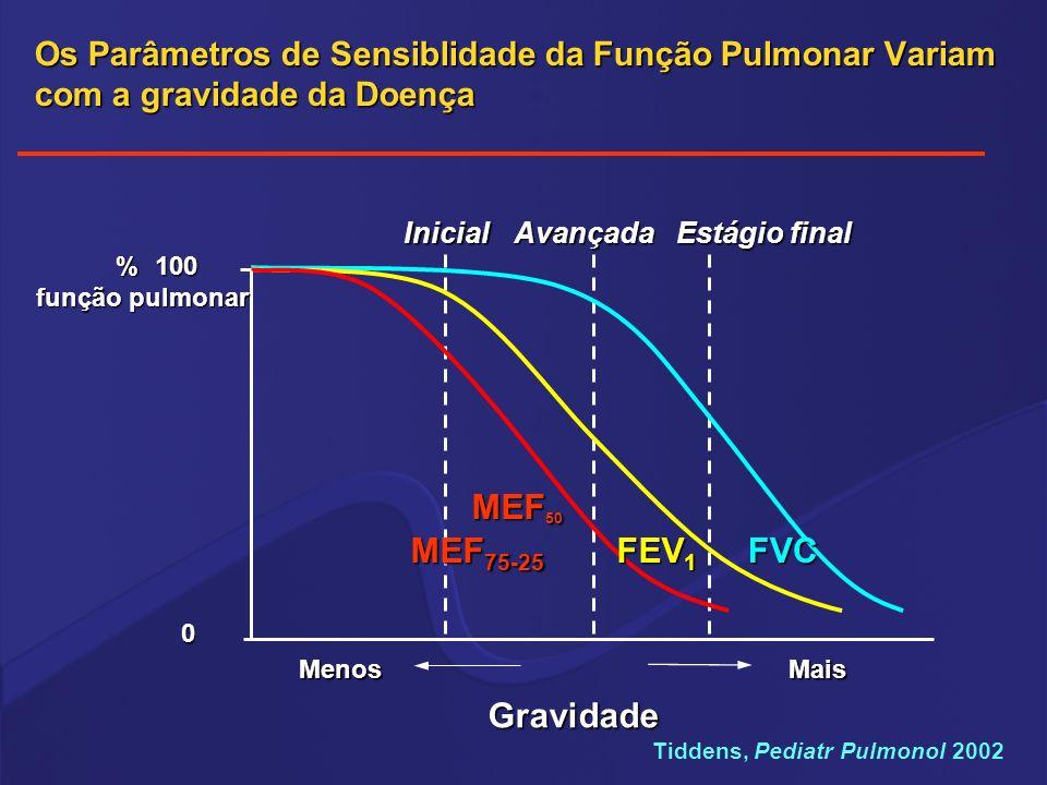 MEF50 MEF75-25 FEV1 FVC Gravidade