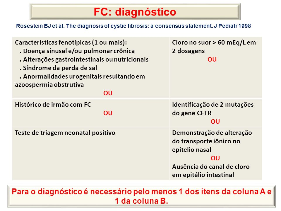 FC: diagnóstico Rosestein BJ et al. The diagnosis of cystic fibrosis: a consensus statement. J Pediatr 1998.
