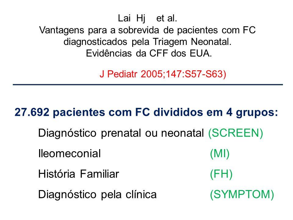 27.692 pacientes com FC divididos em 4 grupos:
