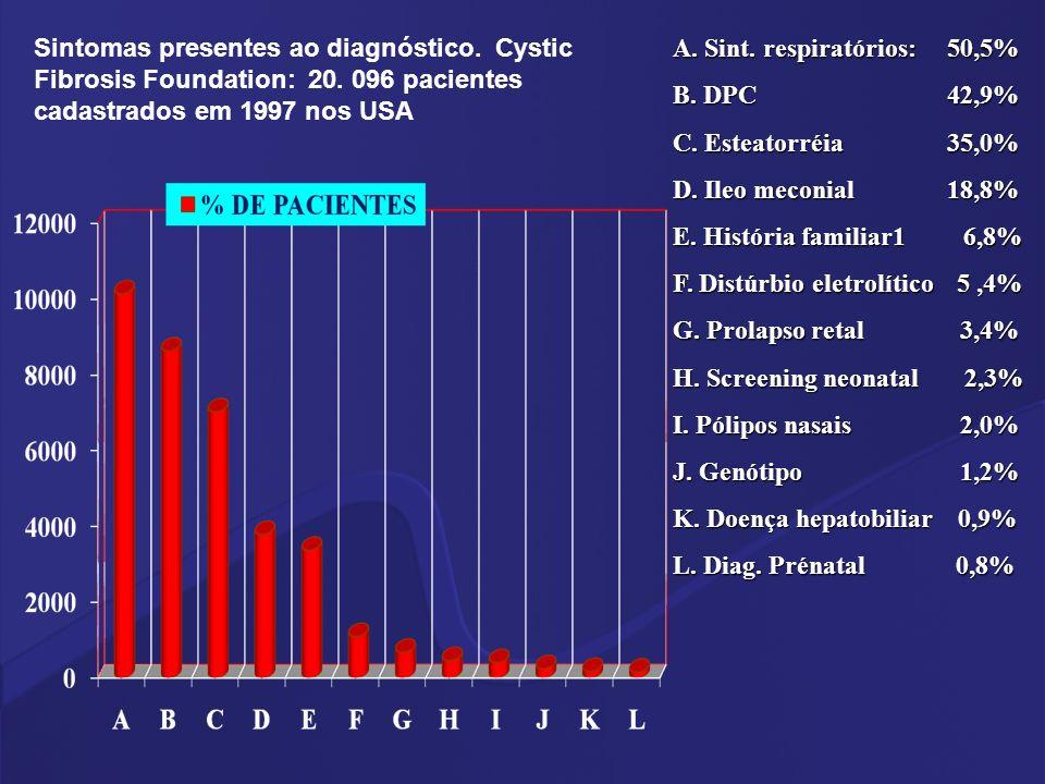 Sintomas presentes ao diagnóstico. Cystic Fibrosis Foundation: 20