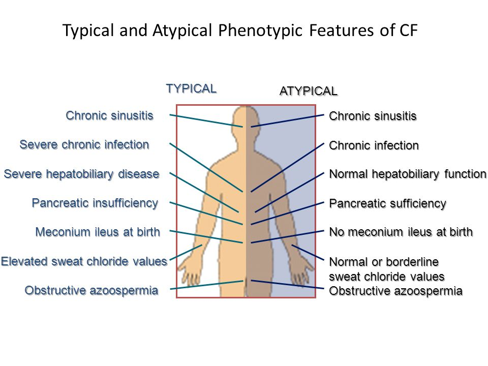 Typical and Atypical Phenotypic Features of CF