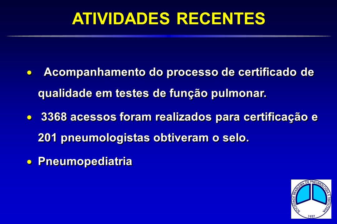 ATIVIDADES RECENTES Acompanhamento do processo de certificado de qualidade em testes de função pulmonar.