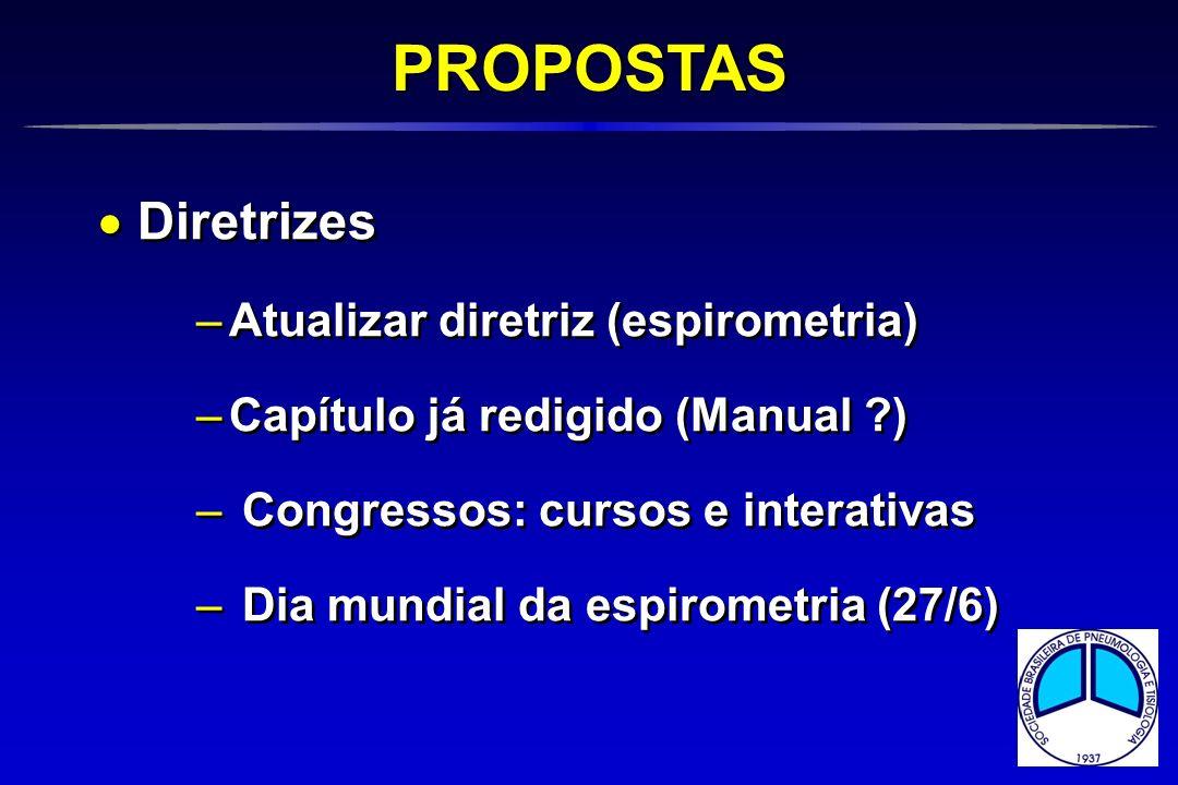 PROPOSTAS Diretrizes Atualizar diretriz (espirometria)